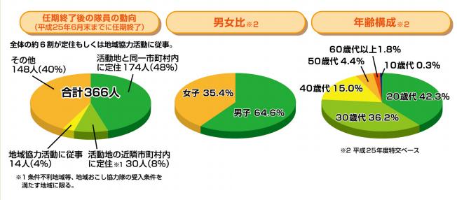 北海道地域おこし協力隊 アンケート結果