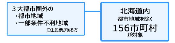 北海道地域おこし協力隊 北海道地域要件図1