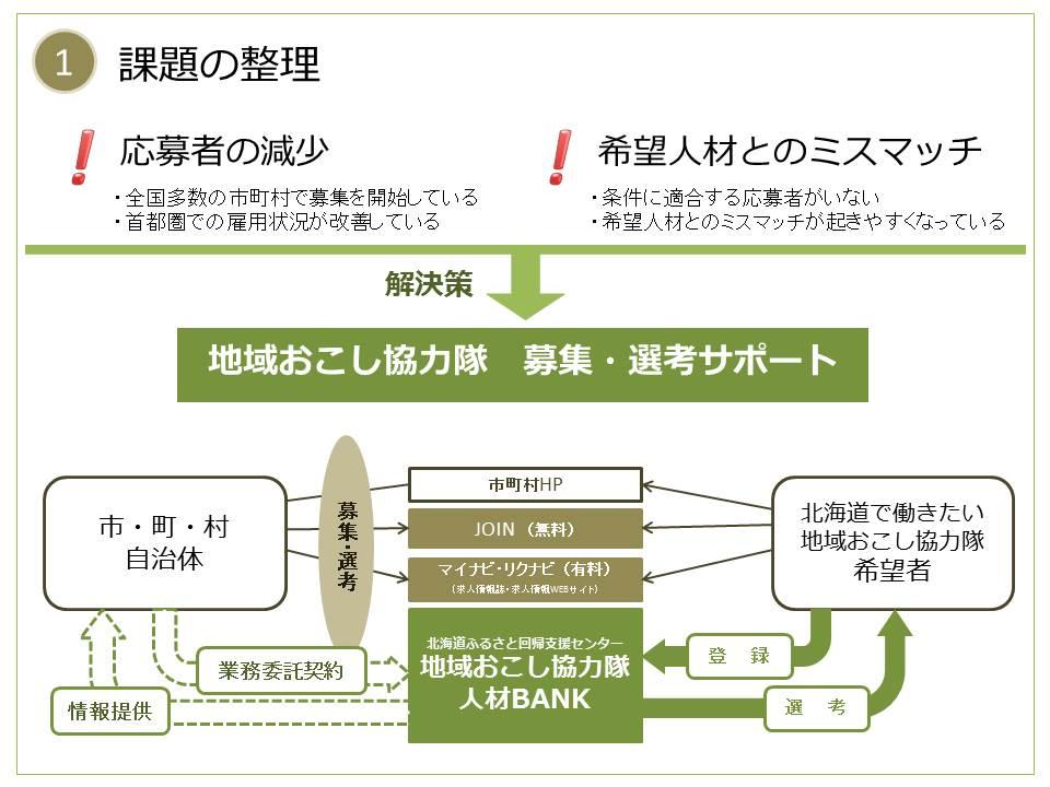 (1)課題の整理