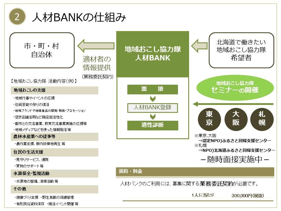 (2)人材BANKの仕組み