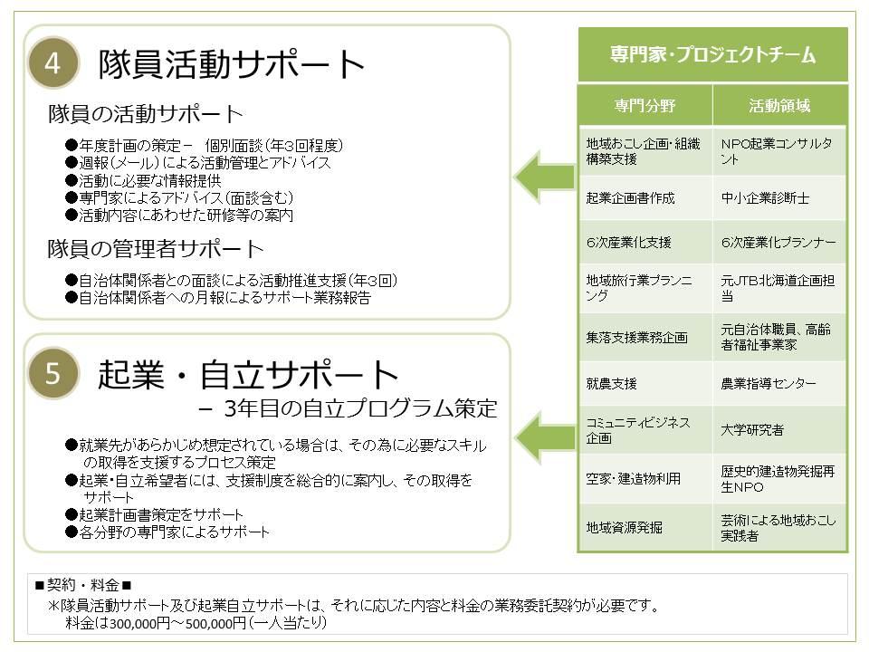 (4)隊員サポート(5)起業・自立サポート